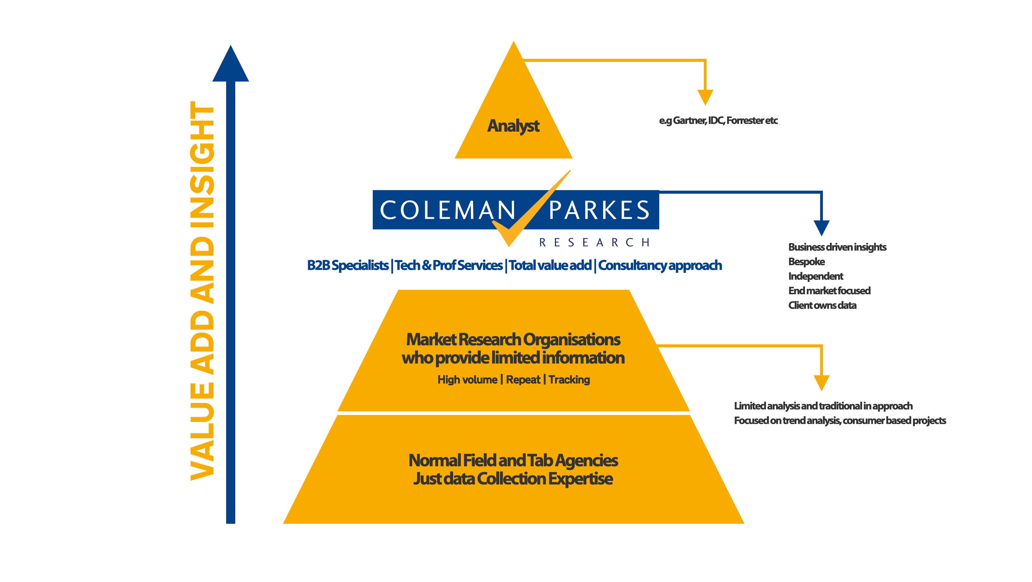 Diagram-colemanparkes